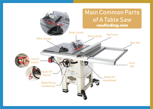 Common Parts of a table saw